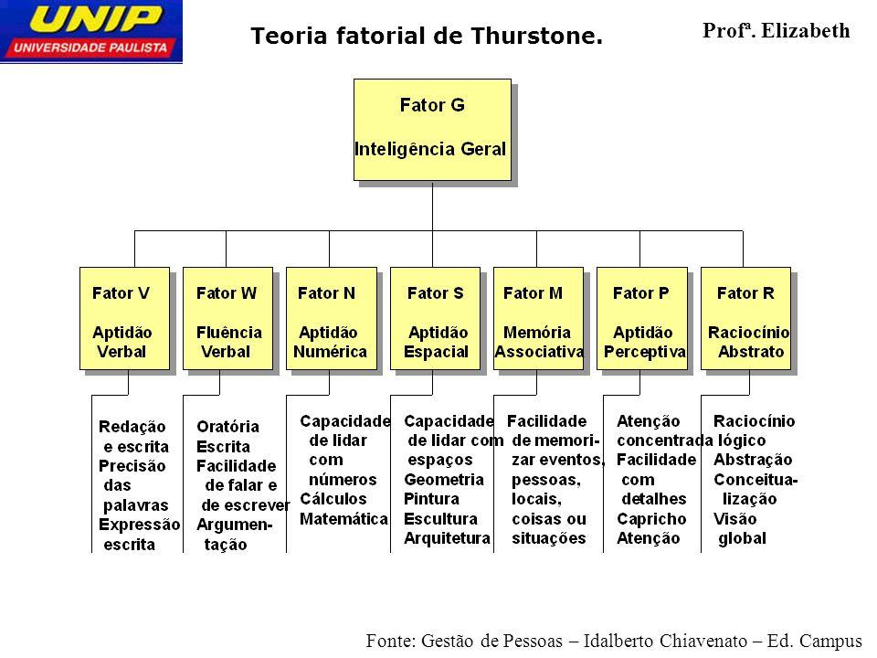 Teoria fatorial de Thurstone. Profª. Elizabeth Fonte: Gestão de Pessoas – Idalberto Chiavenato – Ed. Campus