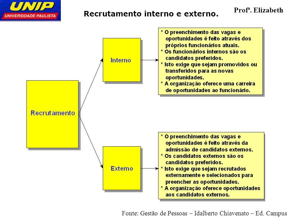 Recrutamento interno e externo. Profª. Elizabeth Fonte: Gestão de Pessoas – Idalberto Chiavenato – Ed. Campus