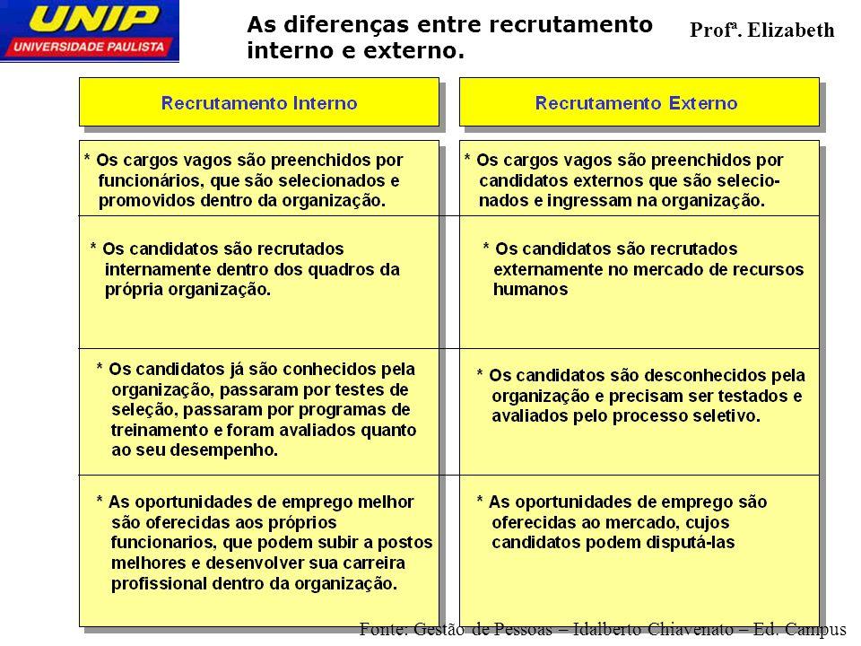 As diferenças entre recrutamento interno e externo. Profª. Elizabeth Fonte: Gestão de Pessoas – Idalberto Chiavenato – Ed. Campus