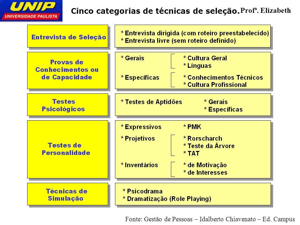 Cinco categorias de técnicas de seleção. Profª. Elizabeth Fonte: Gestão de Pessoas – Idalberto Chiavenato – Ed. Campus