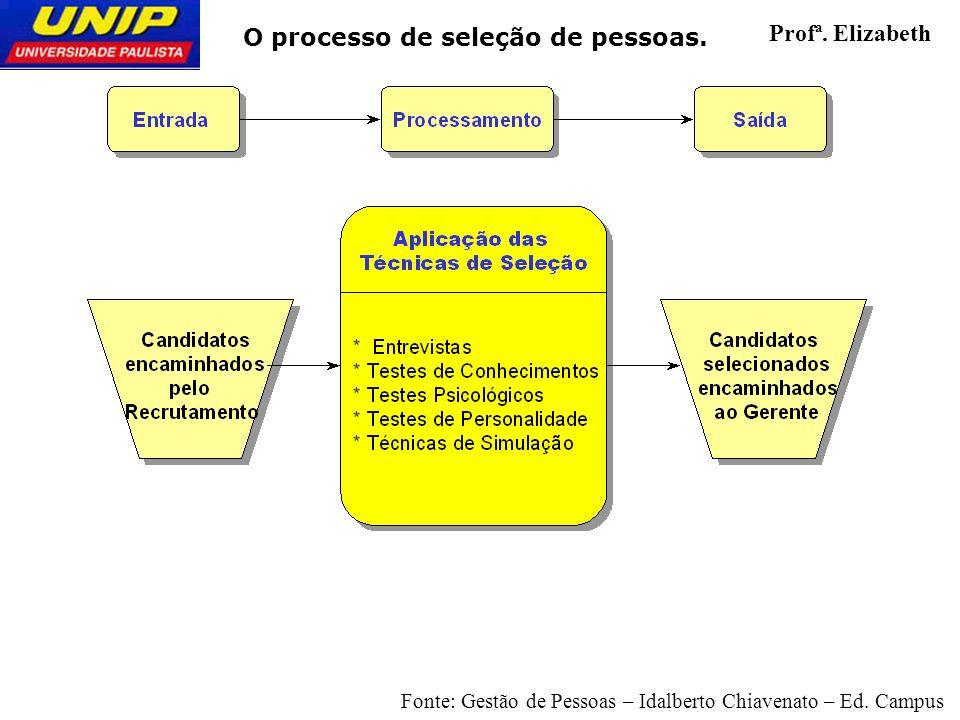 O processo de seleção de pessoas. Profª. Elizabeth Fonte: Gestão de Pessoas – Idalberto Chiavenato – Ed. Campus