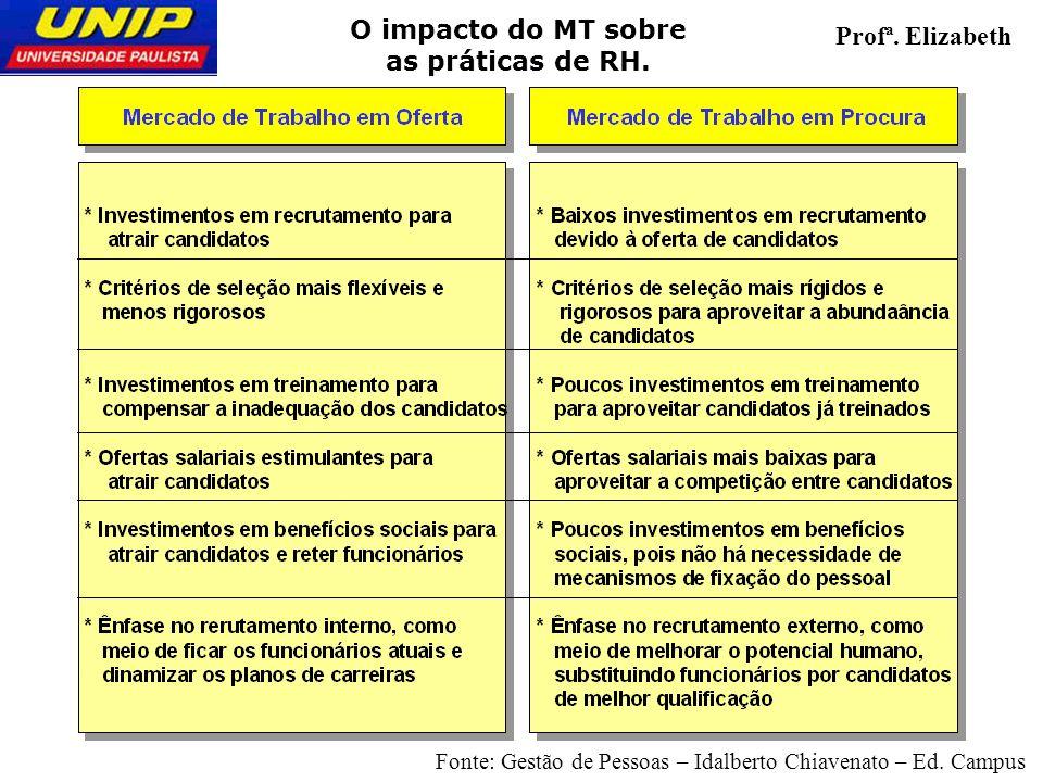 3 O impacto do MT sobre as práticas de RH. Profª. Elizabeth Fonte: Gestão de Pessoas – Idalberto Chiavenato – Ed. Campus