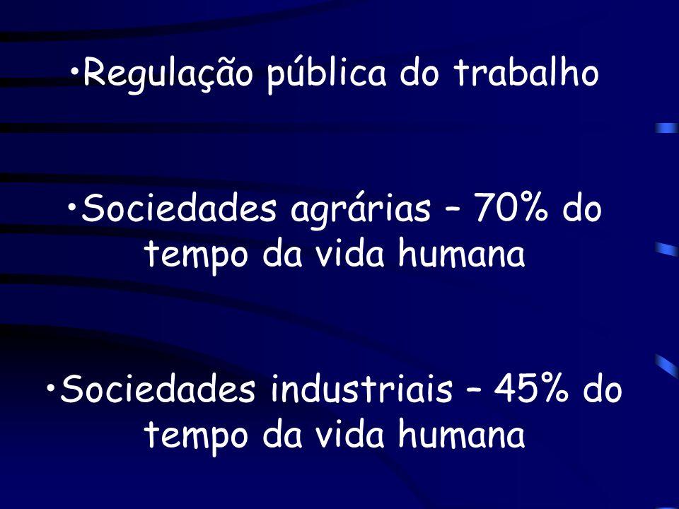 Regulação pública do trabalho Sociedades agrárias – 70% do tempo da vida humana Sociedades industriais – 45% do tempo da vida humana