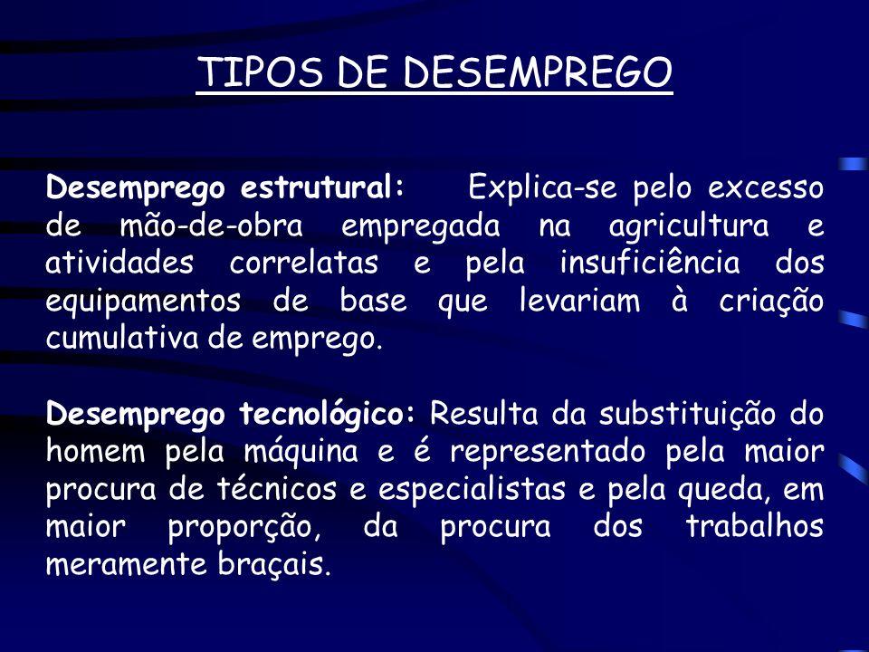 TIPOS DE DESEMPREGO Desemprego estrutural: Explica-se pelo excesso de mão-de-obra empregada na agricultura e atividades correlatas e pela insuficiênci