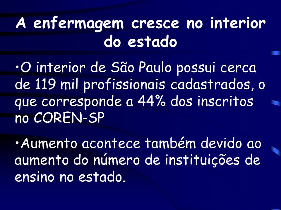A enfermagem cresce no interior do estado O interior de São Paulo possui cerca de 119 mil profissionais cadastrados, o que corresponde a 44% dos inscr