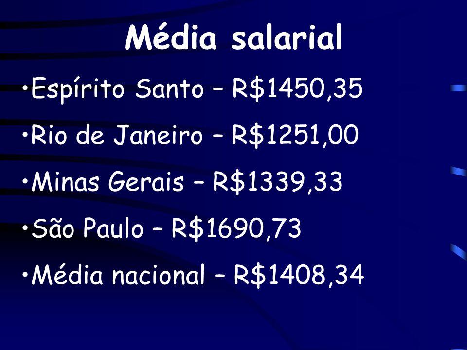 Média salarial Espírito Santo – R$1450,35 Rio de Janeiro – R$1251,00 Minas Gerais – R$1339,33 São Paulo – R$1690,73 Média nacional – R$1408,34
