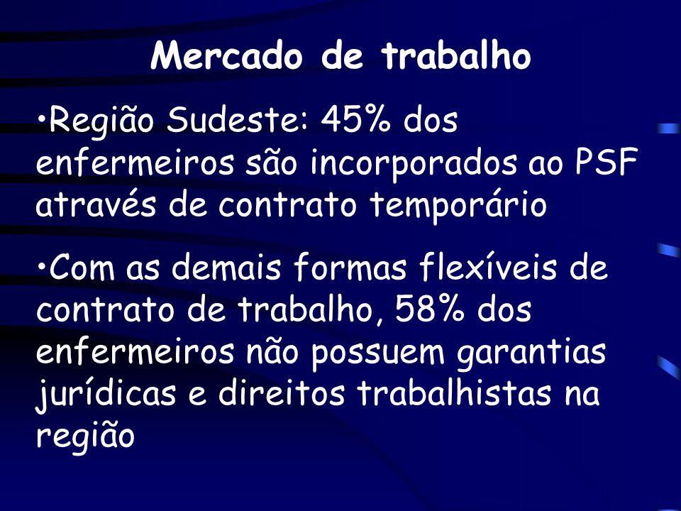 Mercado de trabalho Região Sudeste: 45% dos enfermeiros são incorporados ao PSF através de contrato temporário Com as demais formas flexíveis de contr