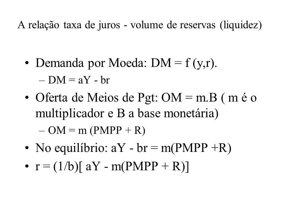 A relação taxa de juros - volume de reservas (liquidez) Demanda por Moeda: DM = f (y,r). –DM = aY - br Oferta de Meios de Pgt: OM = m.B ( m é o multip