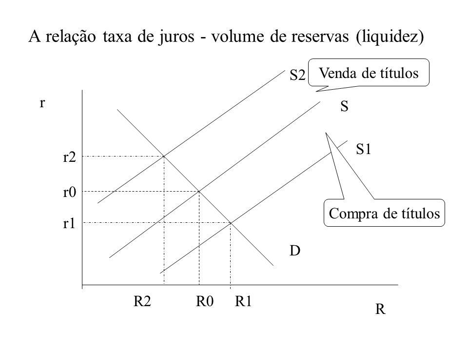 A relação taxa de juros - volume de reservas (liquidez) r R S D S1 S2 Venda de títulos Compra de títulos R0R1R2 r2 r1 r0