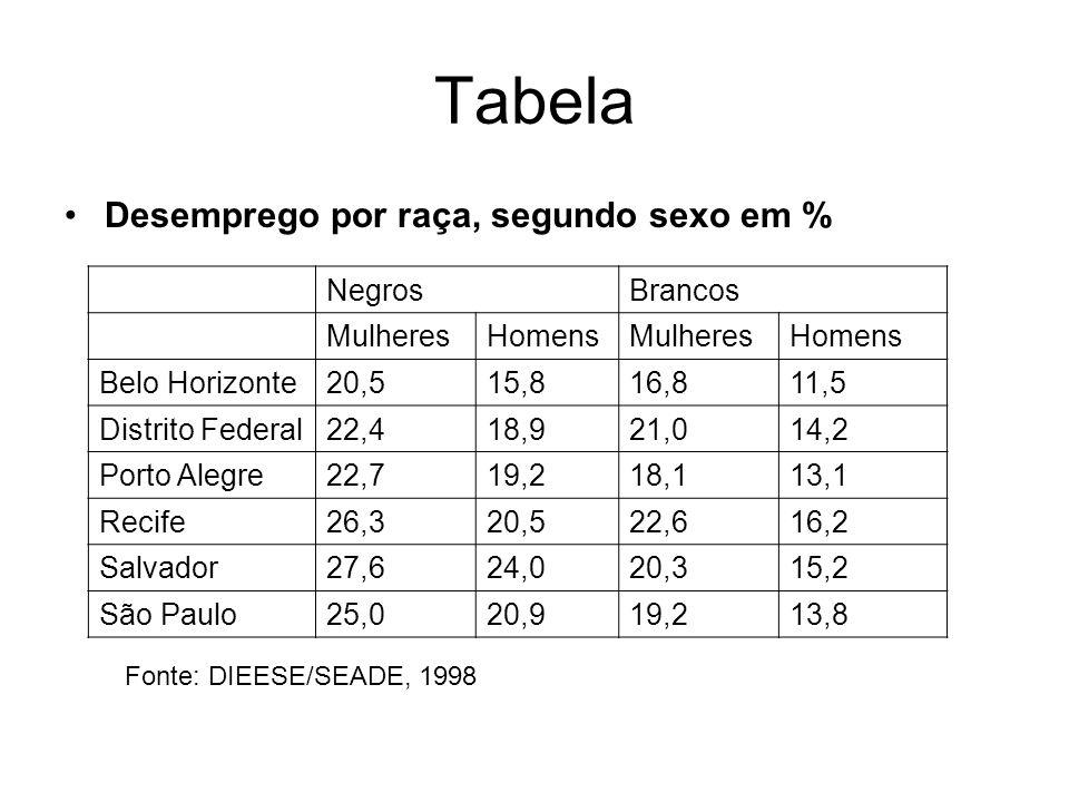 Tabela Desemprego por raça, segundo sexo em % NegrosBrancos MulheresHomensMulheresHomens Belo Horizonte20,515,816,811,5 Distrito Federal22,418,921,014