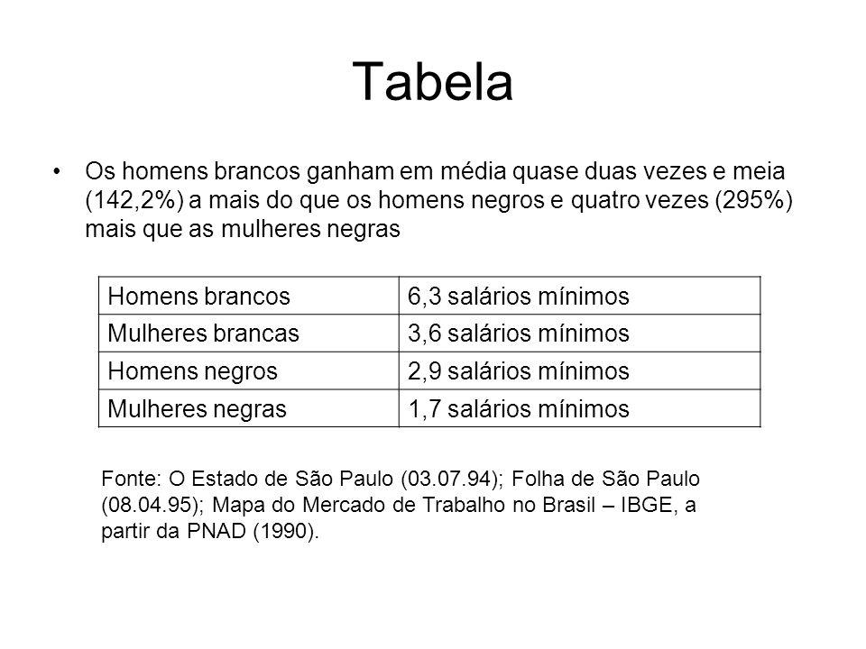 Tabela Os homens brancos ganham em média quase duas vezes e meia (142,2%) a mais do que os homens negros e quatro vezes (295%) mais que as mulheres ne