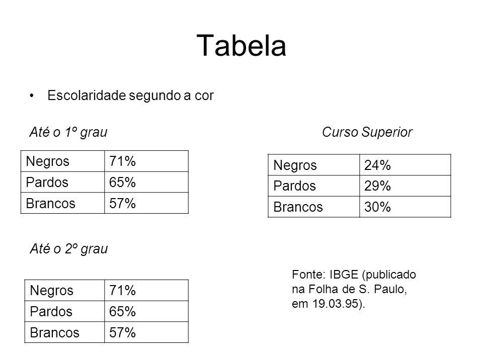 Tabela Escolaridade segundo a cor Até o 1º grau Curso Superior Negros24% Pardos29% Brancos30% Negros71% Pardos65% Brancos57% Até o 2º grau Negros71% P