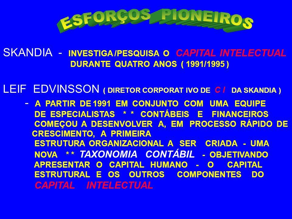 CAPITAL HUMANO X CAPITAL ESTRUTURAL ( SKANDIA - CIA.SUECA DE SEGUROS E SERVIÇOS FINANCEIROS ) CAPITAL HUMANO - CONHECIMENTO / EXPERIÊNCIA - PODER DE INOVAÇÃO E HABILIDADE NA REALIZAÇÃO DAS TAREFAS DIA-A-DIA - VALORES -CULTURA E FILOSOFIA DA EMPRESA CAPITAL ESTRUTURAL - EQUIPTOS.