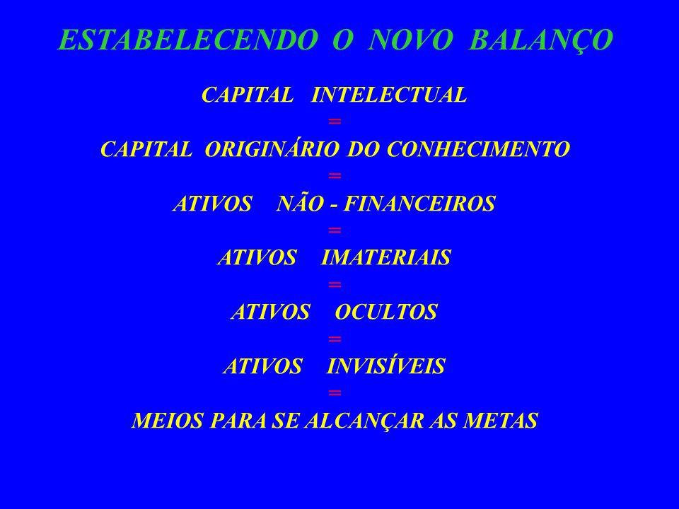 SKANDIA - INVESTIGA /PESQUISA O CAPITAL INTELECTUAL DURANTE QUATRO ANOS ( 1991/1995 ) LEIF EDVINSSON ( DIRETOR CORPORAT IVO DE C I DA SKANDIA ) - A PARTIR DE 1991 EM CONJUNTO COM UMA EQUIPE DE ESPECIALISTAS * * CONTÁBEIS E FINANCEIROS COMEÇOU A DESENVOLVER A, EM PROCESSO RÁPIDO DE CRESCIMENTO, A PRIMEIRA ESTRUTURA ORGANIZACIONAL A SER CRIADA - UMA NOVA * * TAXONOMIA CONTÁBIL - OBJETIVANDO APRESENTAR O CAPITAL HUMANO - O CAPITAL ESTRUTURAL E OS OUTROS COMPONENTES DO CAPITAL INTELECTUAL