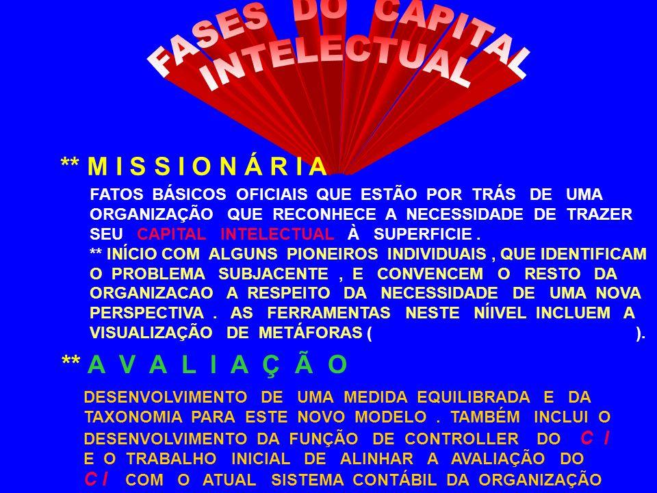 ESQUEMA DA SKANDIA PARA O VALOR DE MERCADO VALOR DE MERCADO CAPITAL FINANCEIRO CAPITAL INTELECTUAL CAPITAL HUMANO CAPITAL ESTRUTURAL CAPITAL DE CLIENTES CAPITAL ORGANIZACIONAL CAPITAL DE INOVACAO CAPITAL DE PROCESSOS