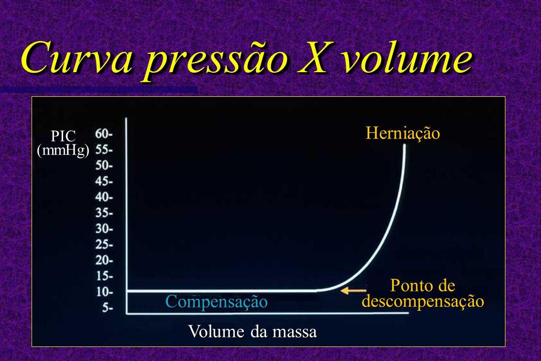 Curva pressão X volume PIC(mmHg) Volume da massa Compensação Ponto de descompensação Herniação