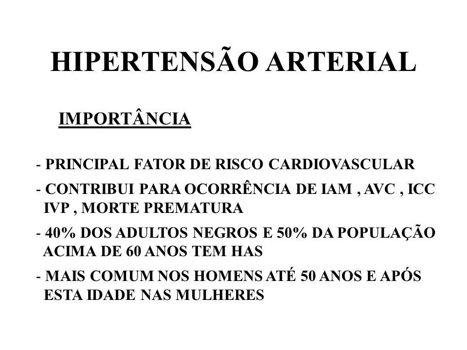 HIPERTENSÃO ARTERIAL IMPORTÂNCIA - PRINCIPAL FATOR DE RISCO CARDIOVASCULAR - CONTRIBUI PARA OCORRÊNCIA DE IAM, AVC, ICC IVP, MORTE PREMATURA - 40% DOS