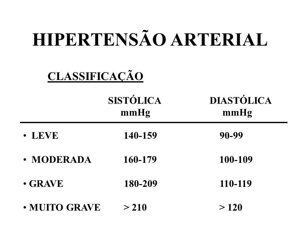 HIPERTENSÃO ARTERIAL CLASSIFICAÇÃO LEVE 140-159 90-99 MODERADA 160-179 100-109 GRAVE 180-209 110-119 MUITO GRAVE > 210 > 120 SISTÓLICA DIASTÓLICA mmHg