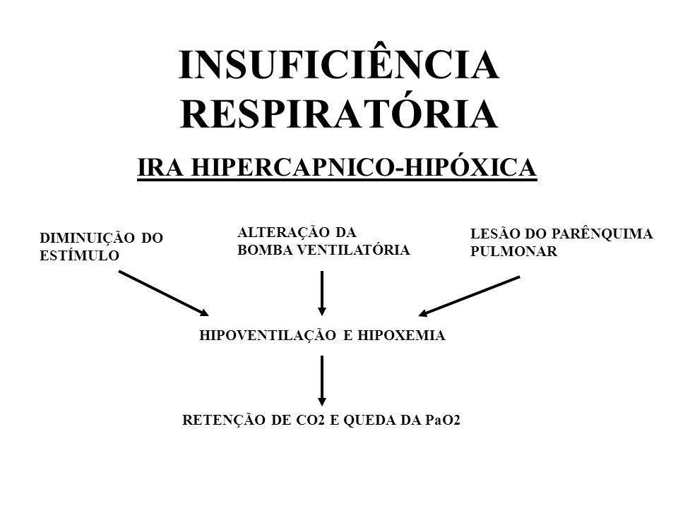 INSUFICIÊNCIA RESPIRATÓRIA IRA HIPERCAPNICO-HIPÓXICA DIMINUIÇÃO DO ESTÍMULO ALTERAÇÃO DA BOMBA VENTILATÓRIA LESÃO DO PARÊNQUIMA PULMONAR HIPOVENTILAÇÃ