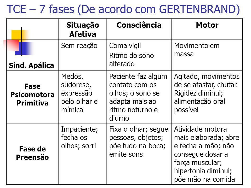 TCE – 7 fases (De acordo com GERTENBRAND) Situação Afetiva ConsciênciaMotor Sind. Apálica Sem reaçãoComa vigil Ritmo do sono alterado Movimento em mas