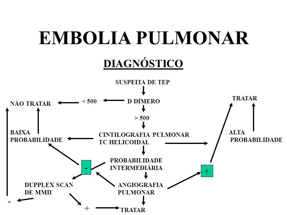 EMBOLIA PULMONAR DIAGNÓSTICO SUSPEITA DE TEP D DÍMERO< 500 > 500 NÃO TRATAR CINTILOGRAFIA PULMONAR TC HELICOIDAL BAIXA PROBABILIDADE ALTA PROBABILIDAD