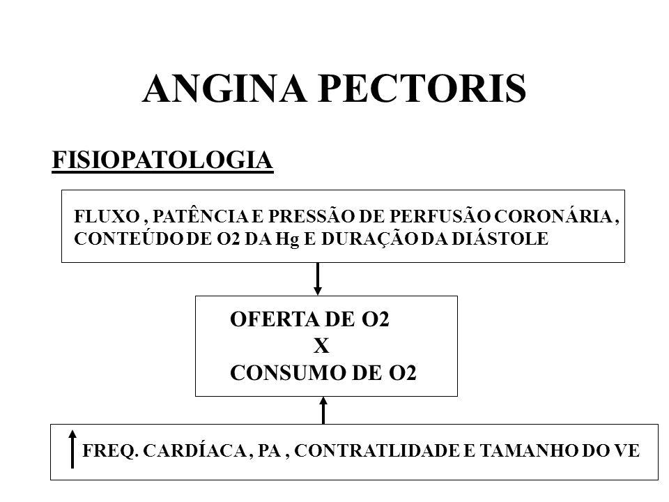 ANGINA PECTORIS FISIOPATOLOGIA OFERTA DE O2 X CONSUMO DE O2 FREQ. CARDÍACA, PA, CONTRATLIDADE E TAMANHO DO VE FLUXO, PATÊNCIA E PRESSÃO DE PERFUSÃO CO