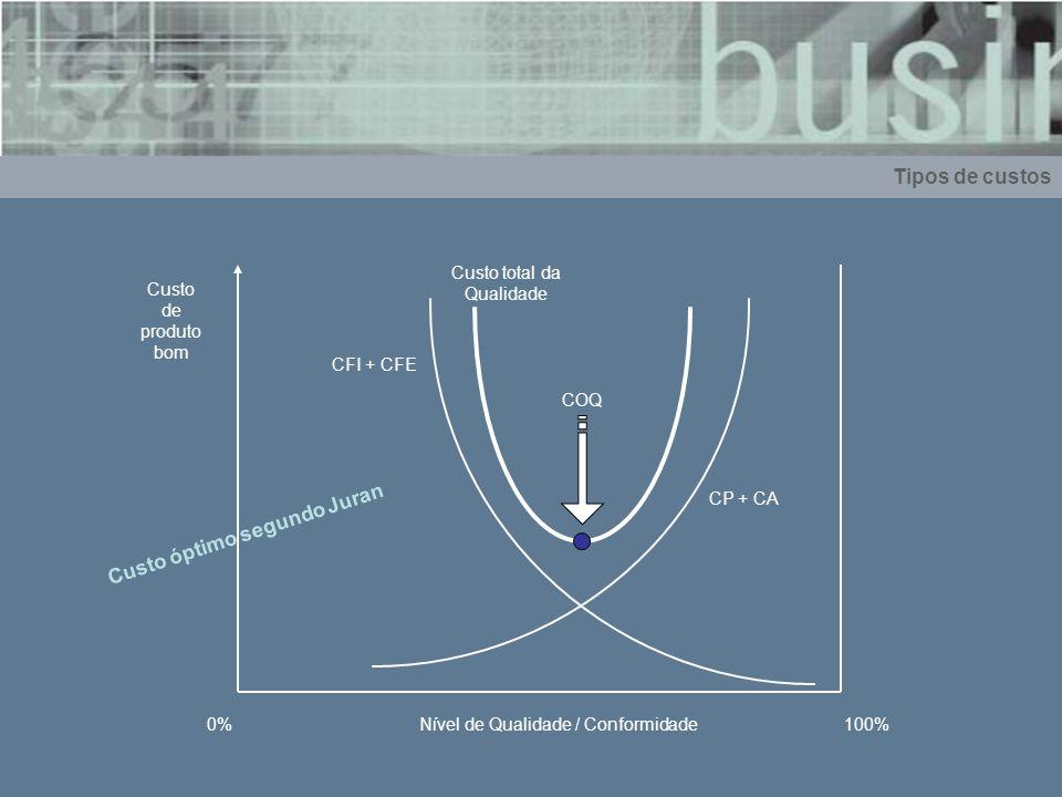 Tipos de custos CP + CA CFI + CFE COQ Custo de produto bom 0%Nível de Qualidade / Conformidade100% Custo óptimo segundo Juran Custo total da Qualidade