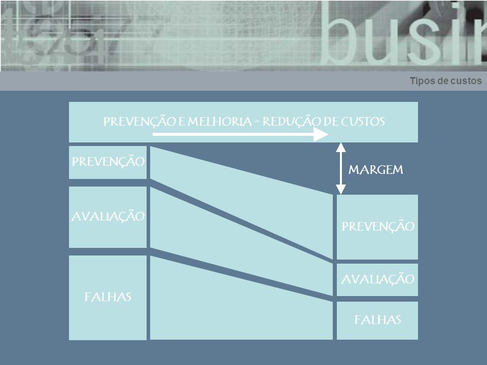 Tipos de custos PREVENÇÃO AVALIAÇÃO FALHAS PREVENÇÃO AVALIAÇÃO FALHAS MARGEM PREVENÇÃO E MELHORIA = REDUÇÃO DE CUSTOS