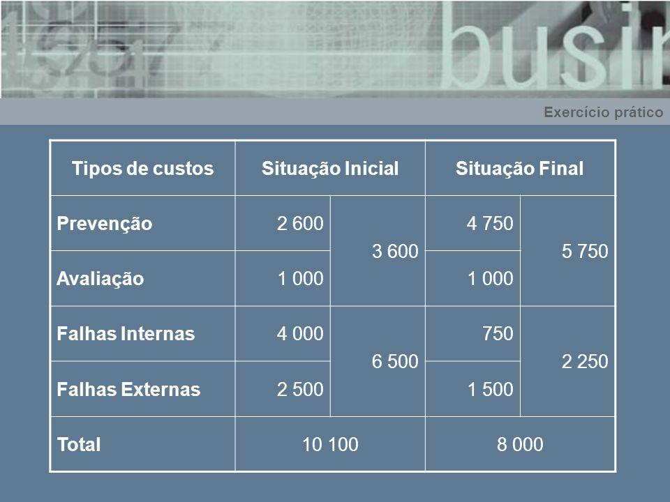 Exercício prático Tipos de custosSituação InicialSituação Final Prevenção2 600 3 600 4 750 5 750 Avaliação1 000 Falhas Internas4 000 6 500 750 2 250 F