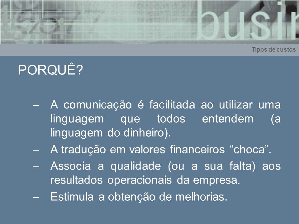 Tipos de custos PORQUÊ? –A comunicação é facilitada ao utilizar uma linguagem que todos entendem (a linguagem do dinheiro). –A tradução em valores fin