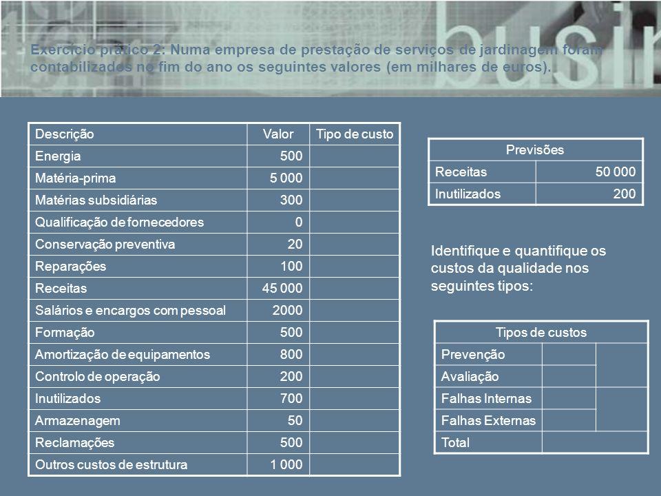DescriçãoValorTipo de custo Energia500 Matéria-prima5 000 Matérias subsidiárias300 Qualificação de fornecedores0 Conservação preventiva20 Reparações10