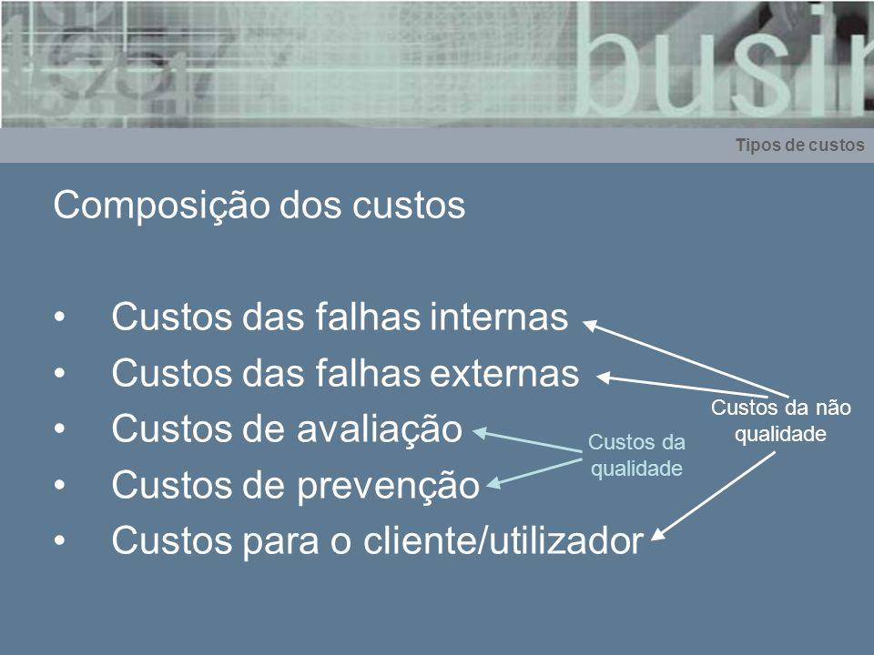 Composição dos custos Custos das falhas internas Custos das falhas externas Custos de avaliação Custos de prevenção Custos para o cliente/utilizador T