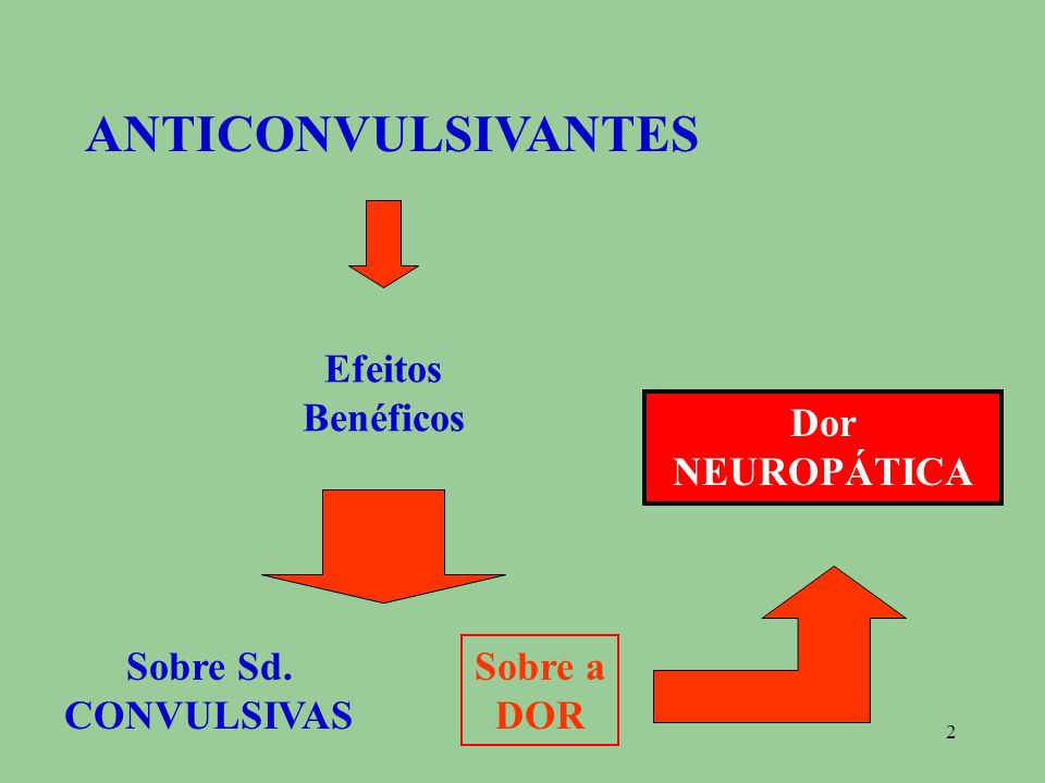 2 ANTICONVULSIVANTES Efeitos Benéficos Sobre a DOR Sobre Sd. CONVULSIVAS Dor NEUROPÁTICA