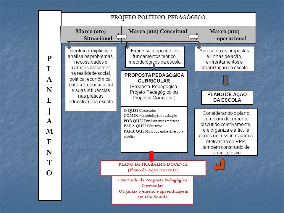 PROJETO POLÍTICO-PEDAGÓGICO PLANEJAMENTOPLANEJAMENTO Marco (ato) Situacional Marco (ato) ConceitualMarco (ato) operacional Identifica, explicita e ana