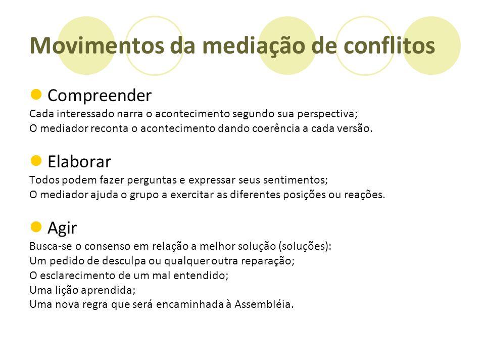 Movimentos da mediação de conflitos Compreender Cada interessado narra o acontecimento segundo sua perspectiva; O mediador reconta o acontecimento dan
