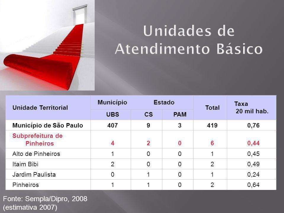 Unidades de Atendimento Básico Unidade Territorial MunicípioEstado Total Taxa 20 mil hab. UBSCSPAM Município de São Paulo407934190,76 Subprefeitura de