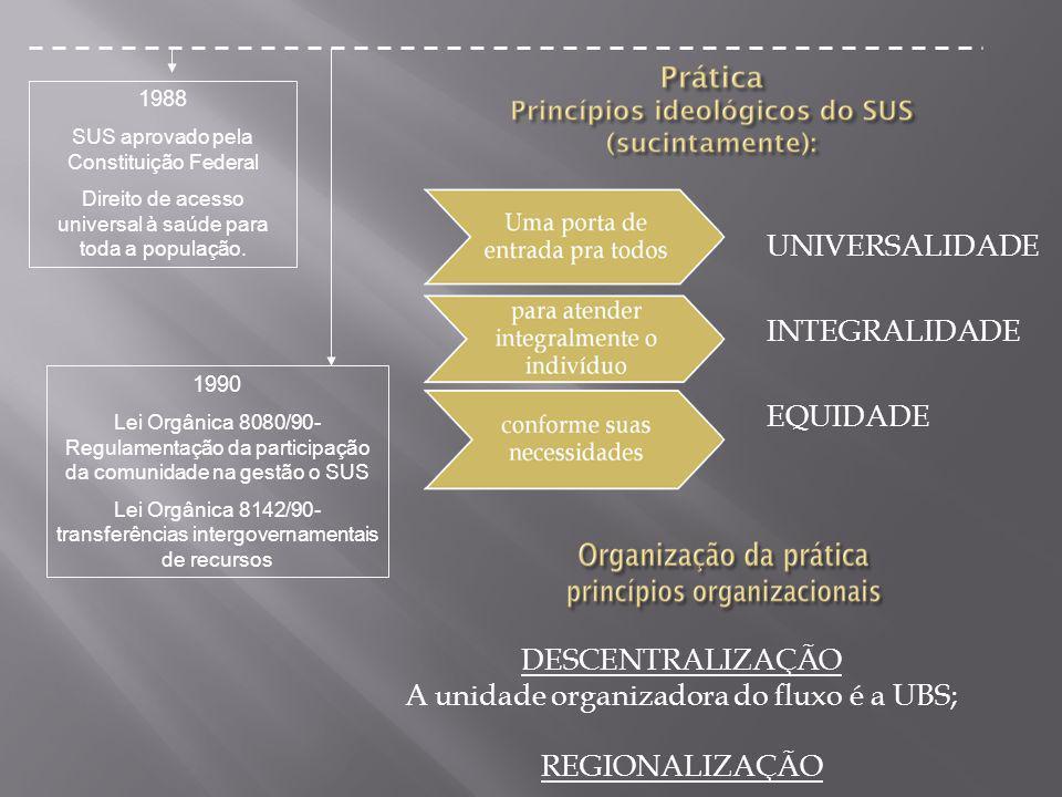 1988 SUS aprovado pela Constituição Federal Direito de acesso universal à saúde para toda a população. 1990 Lei Orgânica 8080/90- Regulamentação da pa