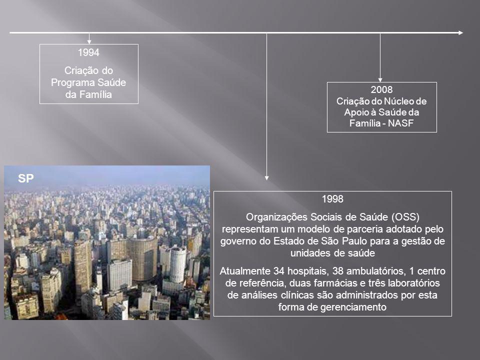 2008 Criação do Núcleo de Apoio à Saúde da Família - NASF 1994 Criação do Programa Saúde da Família 1998 Organizações Sociais de Saúde (OSS) represent