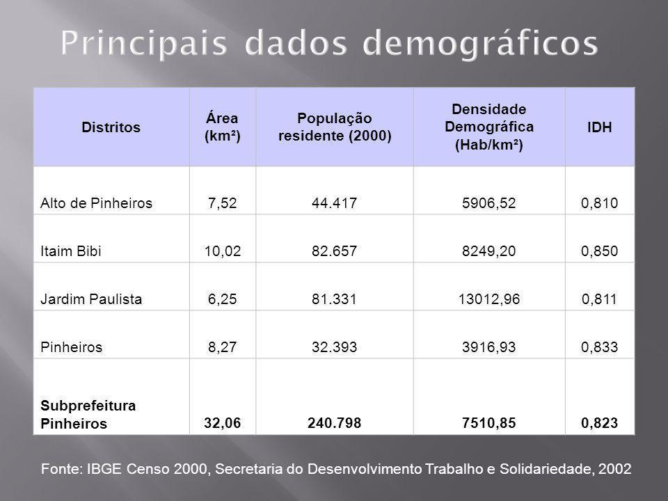 Principais dados demográficos Distritos Área (km²) População residente (2000) Densidade Demográfica (Hab/km²) IDH Alto de Pinheiros7,5244.4175906,520,