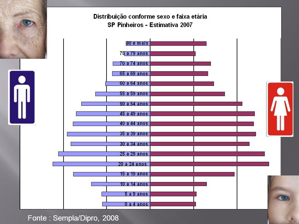 Indicadores (2008)PinheirosPMSP Baixo peso ao nascer8,209,45 Gravidez precoce2,1513,75 Pré natal insuficiente5,7025,79 Mortalidade materna0,00 ?45,85 Mortalidade infantil5,1012,00 Mortalidade por causas externas35,9649,74 Mortalidade por doenças do aparelho respiratório125,8870,67 Mortalidade por câncer237,62115,30 Unidades de atendimento básico0,460,78 Leitos hospitalares (por mil habitantes)14,733,16 Fontes: SEADE, Pro-Aim, SINASC, Sempla