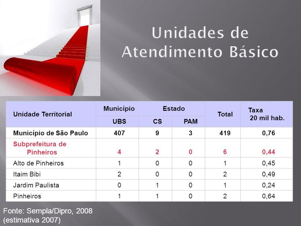 ButantãLapa/PinheirosCentro Centro- Oeste Hospital Municipal1023 Pronto-Socorro1113 Ambulat.