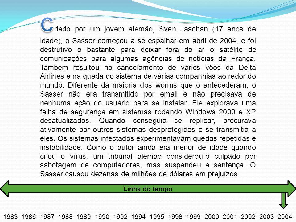 1983 1986 1987 1988 1989 1990 1992 1994 1995 1998 1999 2000 2001 2002 2003 2004 Linha do tempo