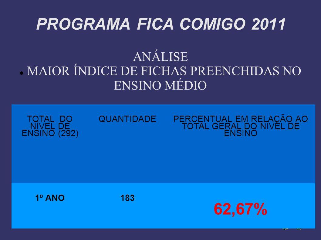 PROGRAMA FICA COMIGO 2011 ANÁLISE MAIOR ÍNDICE DE FICHAS PREENCHIDAS NO ENSINO MÉDIO TOTAL DO NÍVEL DE ENSINO (292) QUANTIDADE PERCENTUAL EM RELAÇÃO A