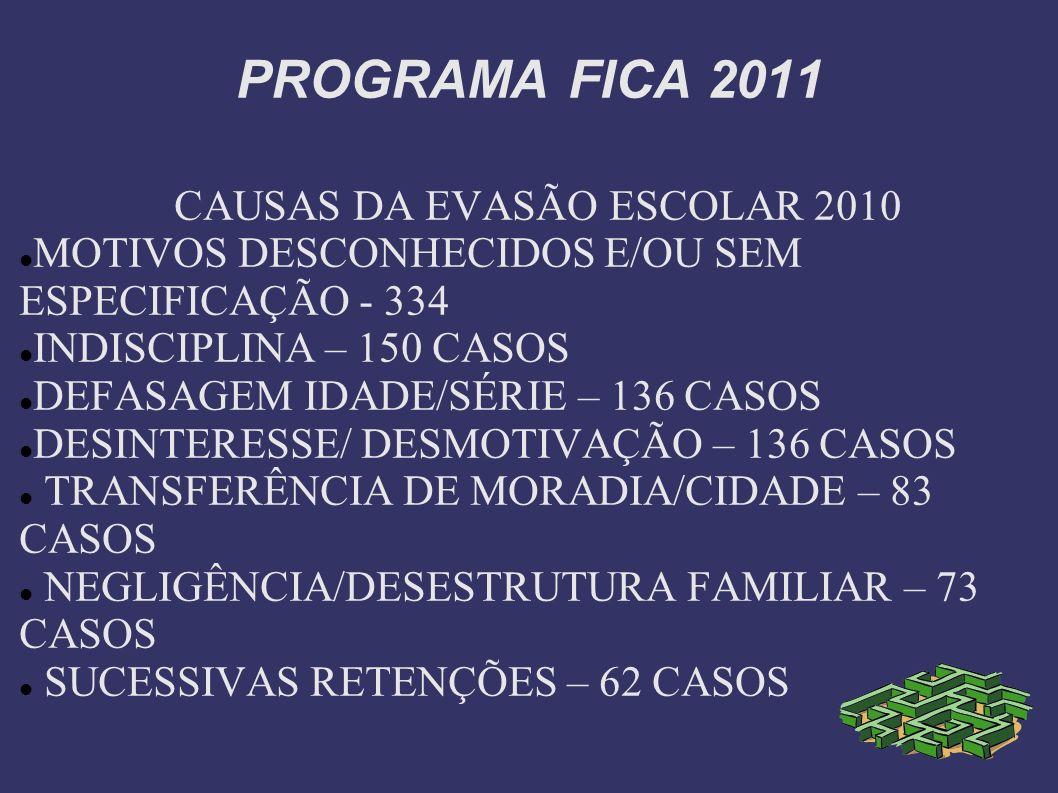 PROGRAMA FICA 2011 CAUSAS DA EVASÃO ESCOLAR 2010 MOTIVOS DESCONHECIDOS E/OU SEM ESPECIFICAÇÃO - 334 INDISCIPLINA – 150 CASOS DEFASAGEM IDADE/SÉRIE – 1
