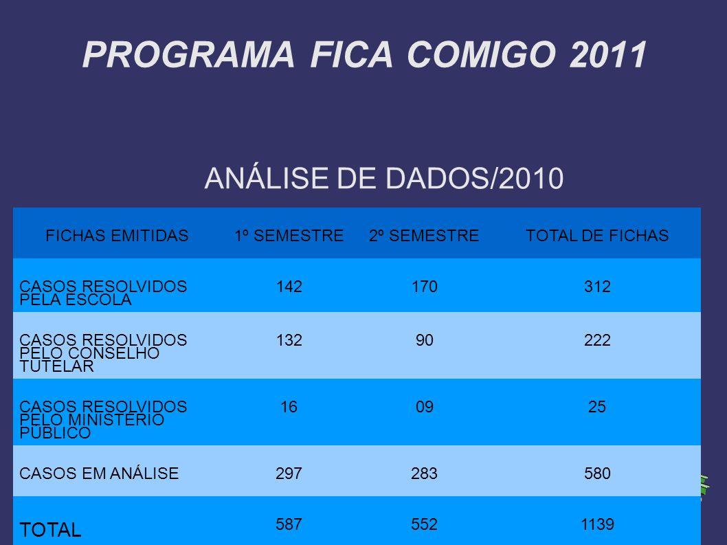 PROGRAMA FICA COMIGO 2011 ANÁLISE DE DADOS/2010 FICHAS EMITIDAS1º SEMESTRE2º SEMESTRETOTAL DE FICHAS CASOS RESOLVIDOS PELA ESCOLA 142170312 CASOS RESO