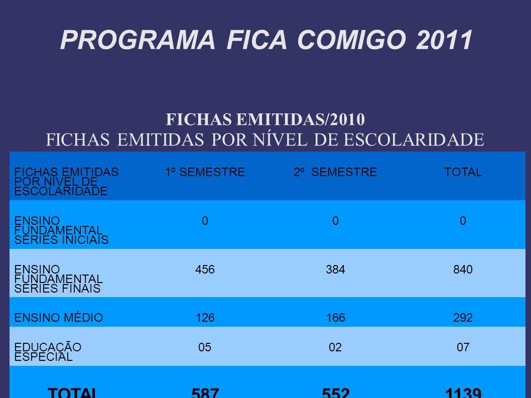 FICHAS EMITIDAS/2010 FICHAS EMITIDAS POR NÍVEL DE ESCOLARIDADE 1º SEMESTRE2º SEMESTRETOTAL ENSINO FUNDAMENTAL SÉRIES INICIAIS 000 ENSINO FUNDAMENTAL S