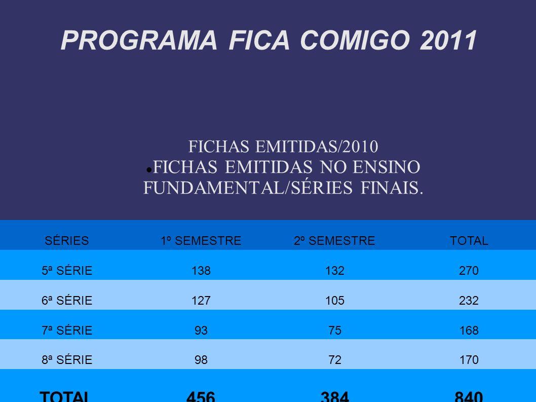 PROGRAMA FICA COMIGO 2011 FICHAS EMITIDAS/2010 FICHAS EMITIDAS NO ENSINO FUNDAMENTAL/SÉRIES FINAIS. SÉRIES1º SEMESTRE2º SEMESTRETOTAL 5ª SÉRIE13813227