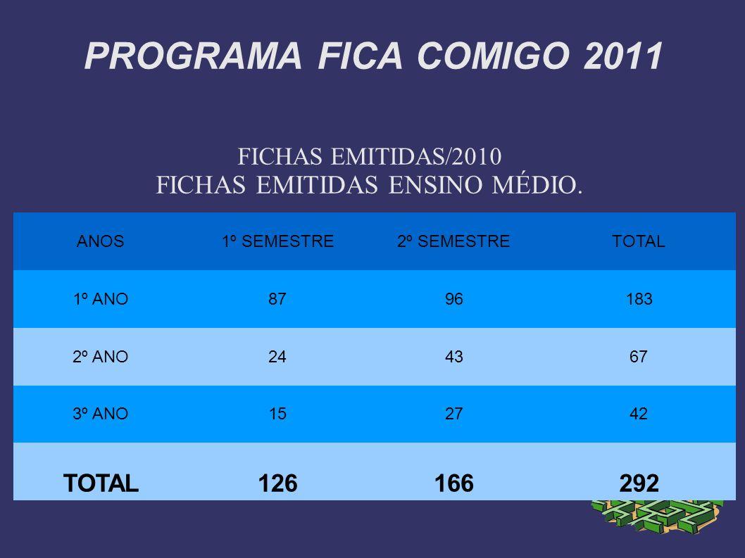 PROGRAMA FICA COMIGO 2011 FICHAS EMITIDAS/2010 FICHAS EMITIDAS ENSINO MÉDIO. ANOS1º SEMESTRE2º SEMESTRETOTAL 1º ANO8796183 2º ANO244367 3º ANO152742 T