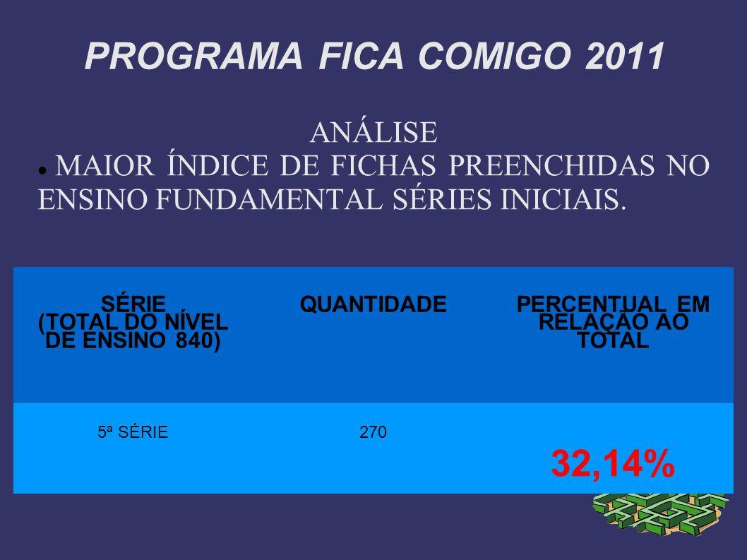 PROGRAMA FICA COMIGO 2011 ANÁLISE MAIOR ÍNDICE DE FICHAS PREENCHIDAS NO ENSINO MÉDIO TOTAL DO NÍVEL DE ENSINO (292) QUANTIDADE PERCENTUAL EM RELAÇÃO AO TOTAL GERAL DO NÍVEL DE ENSINO 1º ANO183 62,67%