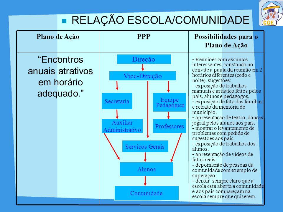 RELAÇÃO ESCOLA/COMUNIDADE Encontros anuais atrativos em horário adequado. Possibilidades para o Plano de Ação PPPPlano de Ação Direção Vice-Direção Eq